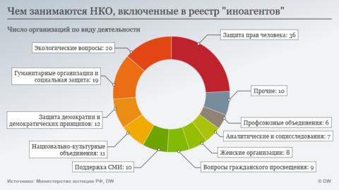 Инфографика DW об иностранных агентах