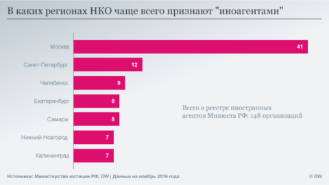 В каких регионах чаще признают НКО инагентами